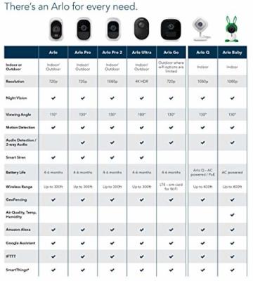 Arlo HD WLAN Überwachungskamera, 1er Set, kabellos, Innen / Aussen, Bewegungsmelder, Nachtsicht, Smart Home, CCTV, wetterfest, VMS3130, Weiß - 4